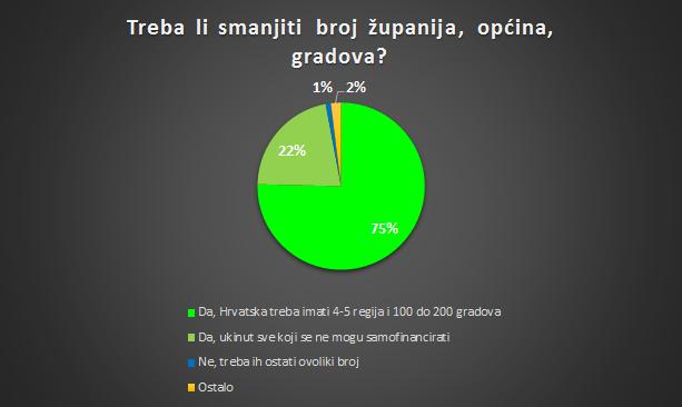 županije anketa