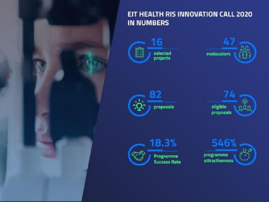 EIT-Health-Innovation