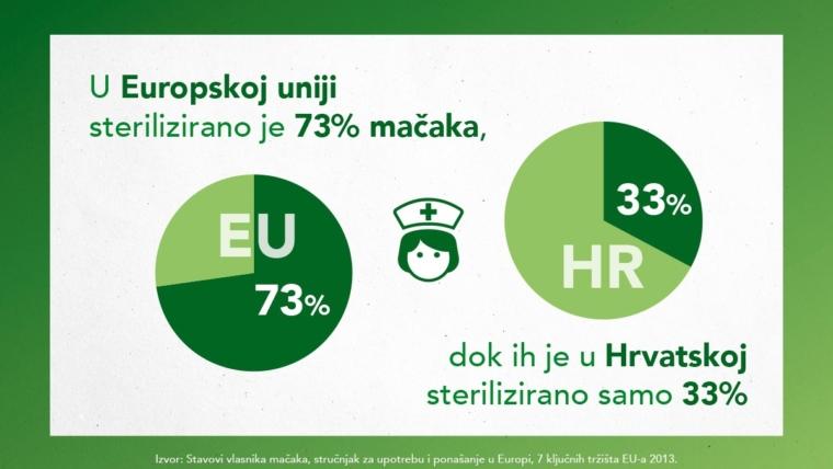 Purina_ProPlan_sterilizacija_Infografika