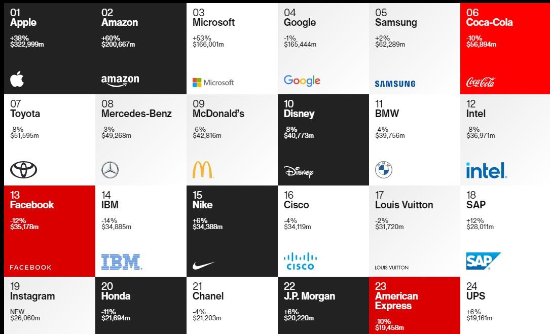 Interbrand - Best Global Brand 2020