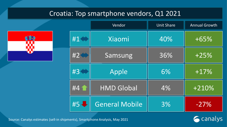Xiaomi je prvi po broju isporuka pametnih telefona u Hrvatskoj u prvom kvartalu 2021.